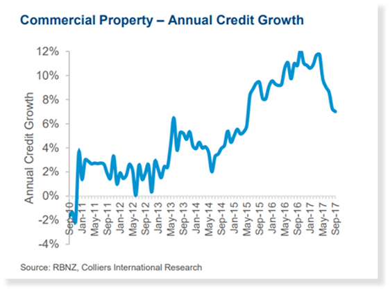 Commercial Property Annual Credit Growth