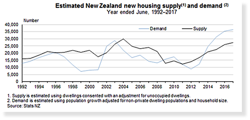 Estimated New Zealand Housing Supply and Demand